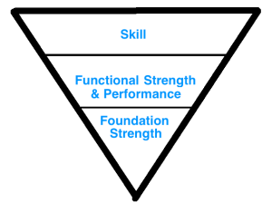 Sports Performance Pyramid Skill