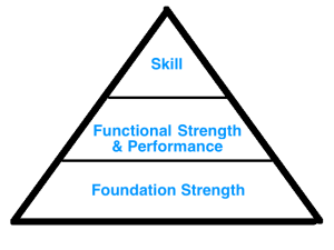 Sports Performance Pyramid
